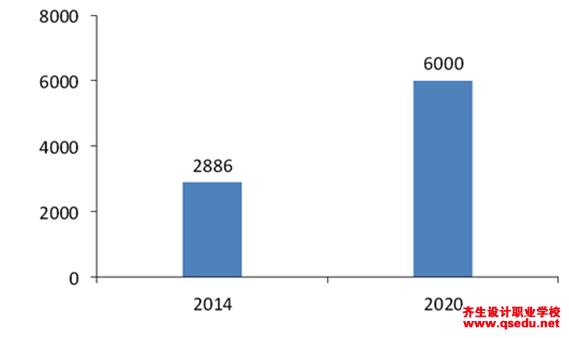 2016室内设计行业发展前景与快速发展态势分析
