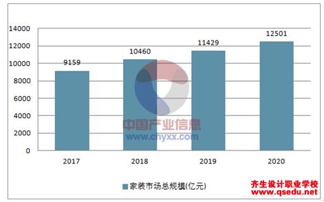2018年中国室内设计行业发展前景分析