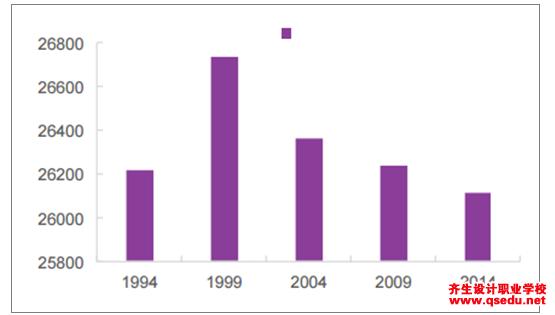 2018年中国园林景观行业发展前景分析预测