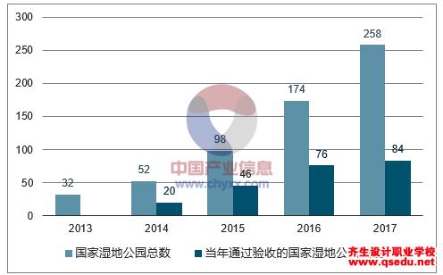 2018年中国湿地公园发展前景预测分析
