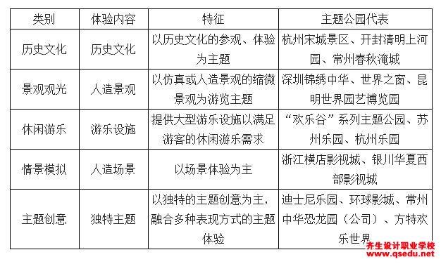 2018年中国主题公园市场前景发展趋势分析