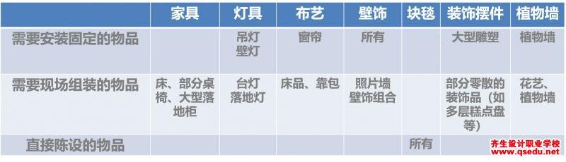 软装设计陈设物品的分类与清点