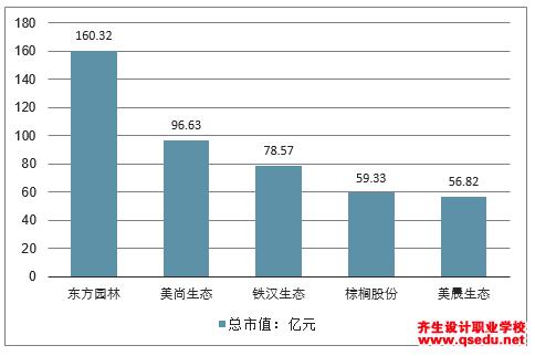 2019中国城市园林很大市场空间待开拓