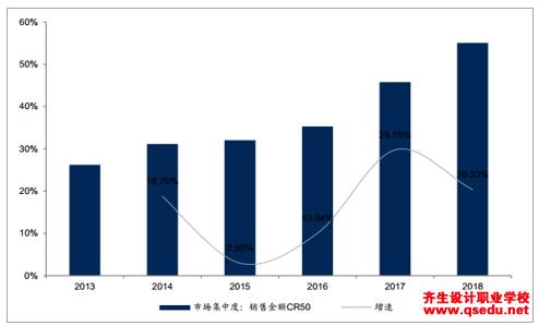 2019室内设计行业发展趋势及市场规模