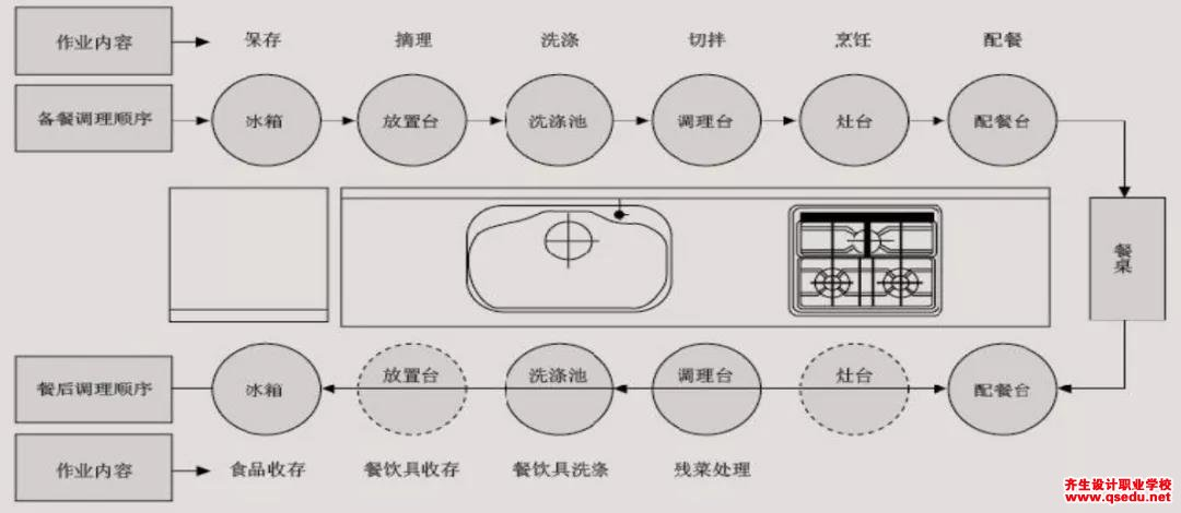 厨房如何规划布局,怎么调节厨房空间尺度?