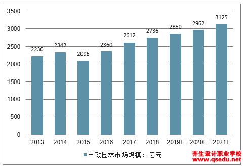 2019景观设计发展前景分析:中国城市园林很大市场空间待开拓