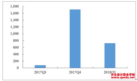 2018年建筑园林行业发展趋势分析