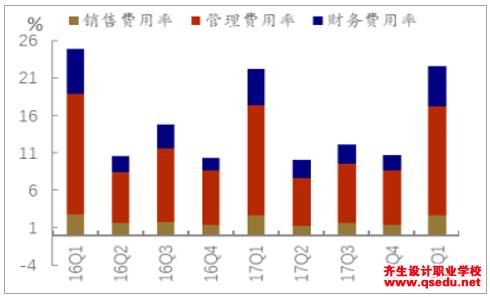 2018年园林工程行业营收情况分析